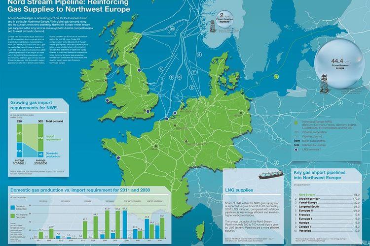Penggunaan gas alam yang dilasurkan melalui jaringan pipa Nordstream.
