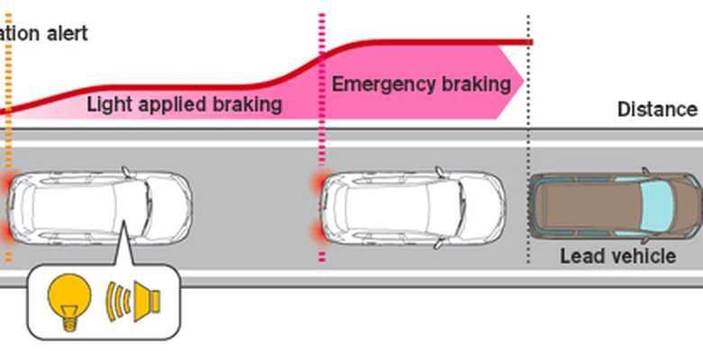 Intelligent Emergency Braking Nissan
