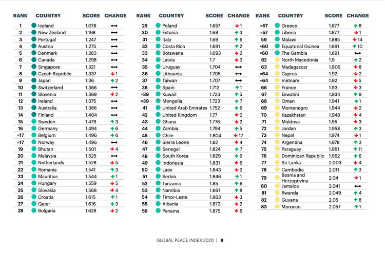 Indeks perdamaian dunia 2020