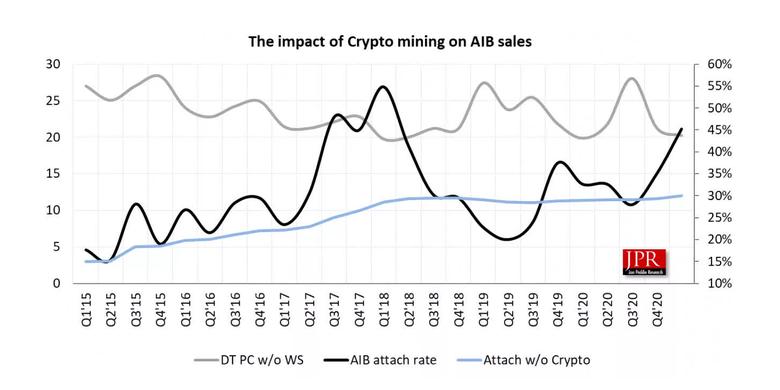 Grafis dampak penambangan mata uang kripto terhadap penjualan kartu grafis AIB yang diolah oleh Jon Peddie Research.