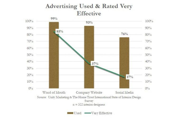 Hasil penelitian Unity Marketing mengenai penilaian para desainer interior terhadap efektivitas penggunaan media sosial