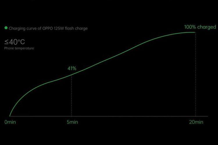 Grafik teknologi pengisian cepat Oppo 125W Flash Charge.