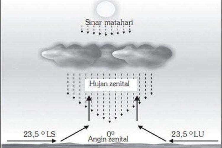 Ilustrasi hujan konveksi atau hujan zenithal
