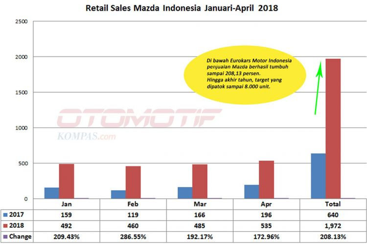 Retail sales Mazda Januari-April 2018 (diolah dari data EMI).