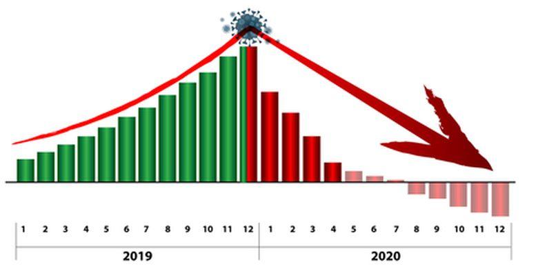 Salah Satu Terburuk Di Dunia Ekonomi India Minus 23 9 Persen Di Kuartal Ii 2020 Halaman All Kompas Com