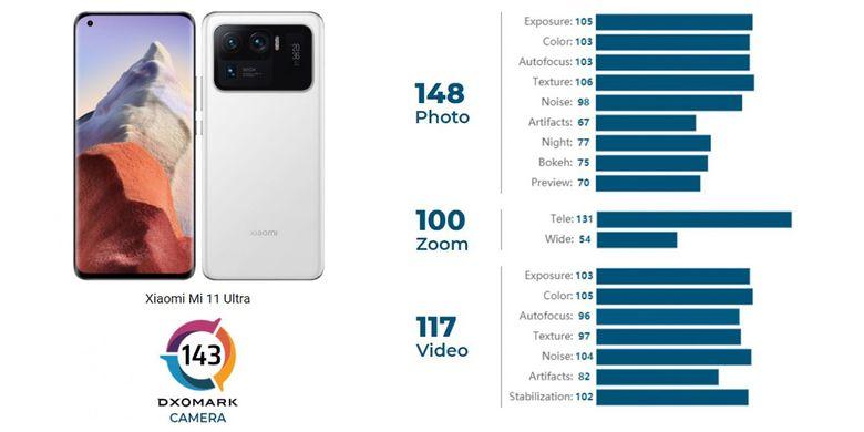 Skor kamera Xiaomi Mi 11 Ultra dalam pengujian oleh DxOMark