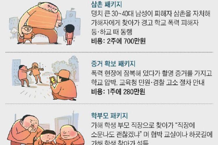 Dalam grafis diperlihatkan layanan jasa penyewaan Paman Sangar oleh orangtua di Korea Selatan untuk menangkal adanya perundungan.