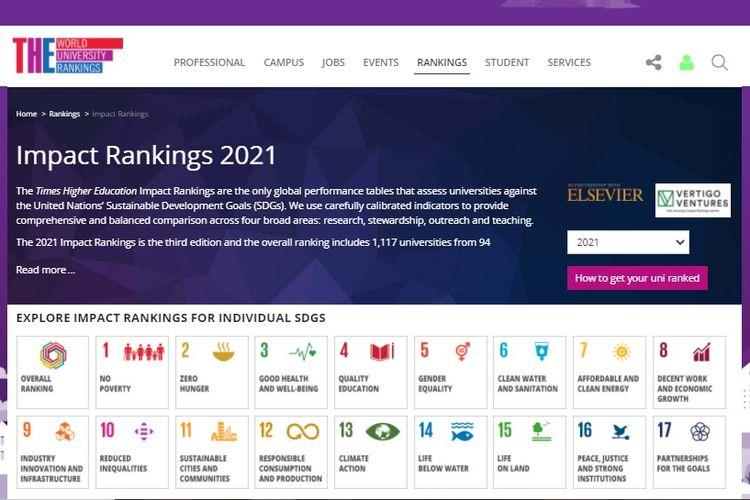THE Impact Rankings 2021