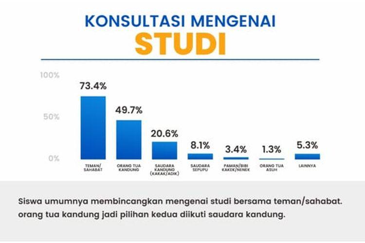 Survei Perilaku Siswa dalam Pemilihan Jurusan Pendidikan yang dilakukan oleh Aku Pintar dan Katadata Insight Center pada 20-29 Maret 2021.