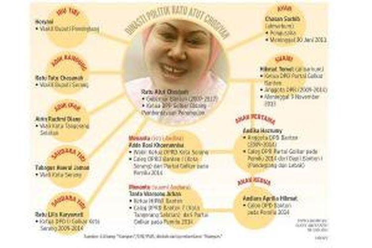 Dinasti Ratu Atut di Banten