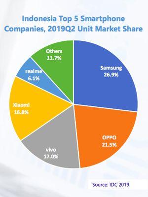 Pangsa pasar lima besar vendor smartphone di kuartal-II 2019 di Indonesia, menurut data firma riset IDC.