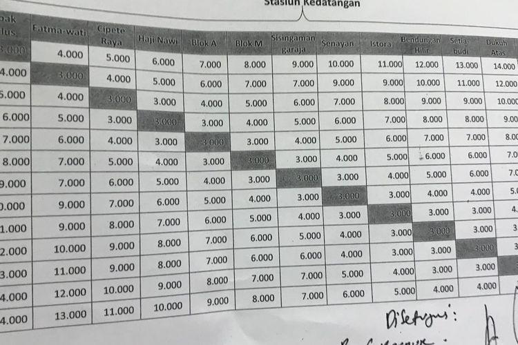 Tabel skema tarif moda raya terpadu (MRT) yang ditandatangani Gubernur DKI Jakarta Anies Baswedan dan Ketua DPRD DKI Jakarta Prasetio Edi Marsudi, Selasa (26/3/2019).