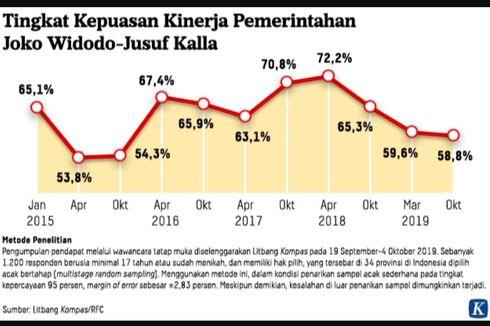 Survei Litbang Kompas: 58,8 Persen Responden Puas Kinerja Pemerintahan Jokowi-JK