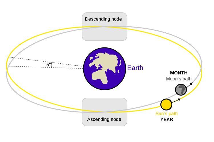 Simpul Ascending dan Descending orbit Bulan, seperti yang terlihat dari Bumi