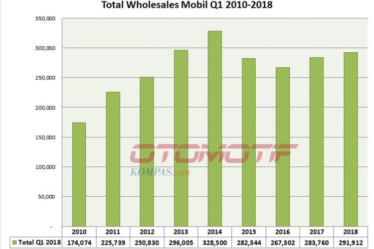 Wholesales mobil kuartal I/2018 (diolah dari data Gaikindo).