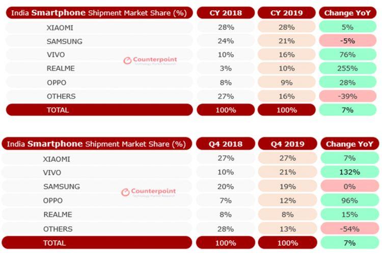 Lima besar pabrikan smartphone di India sepanjang 2019 dan pada kuartal-IV 2019 lansiran firma riset pasar Counterpoint Research