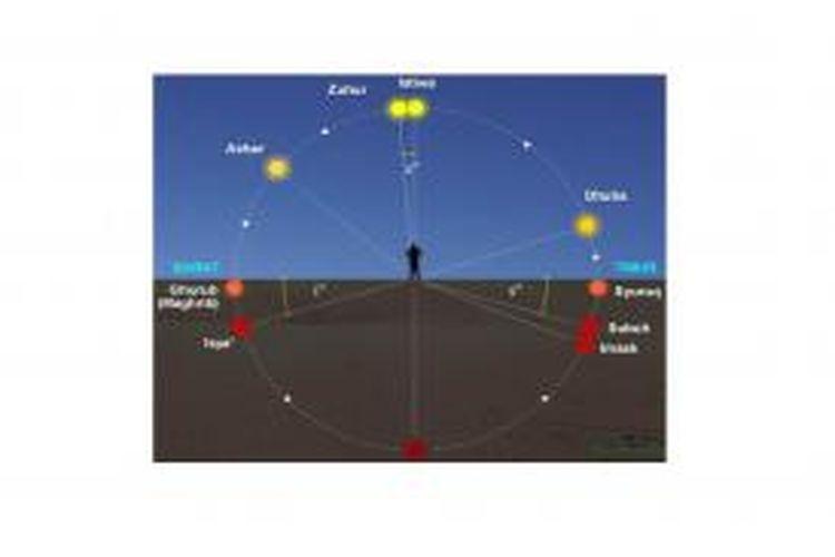 Pedoman dasar elemen posisi Matahari sebagai acuan untuk lima waktu shalat wajib serta waktu imsak dan dhuha.
