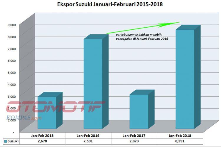 Ekspor Motor Suzuki Januari-Februari 2018 (diolah dari data AISI).