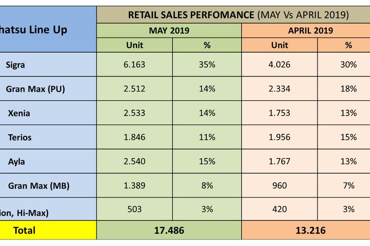 Data penjualan Daihatsu Mei 2019