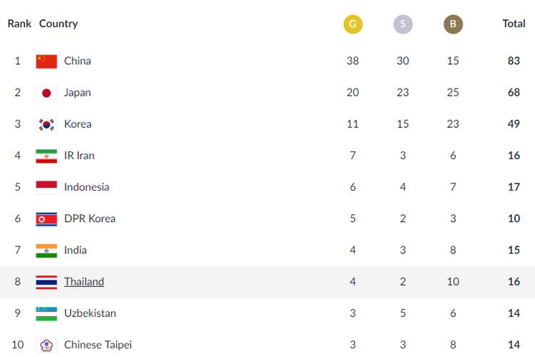 Klasemen perolehan medali Asian Games 2018 hingga 22 Agustus 2018 pukul 23.30 WIB.