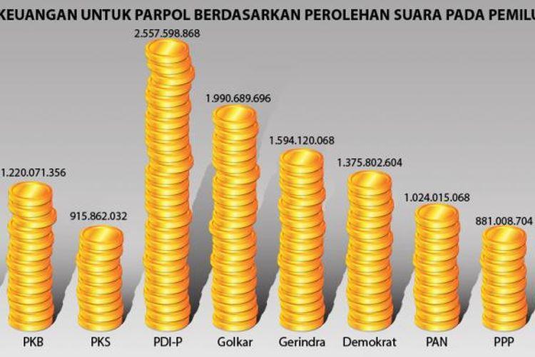 Jumlah bantuan keuangan untuk partai politik berdasarkan perolehan suara pada Pemilu 2014.