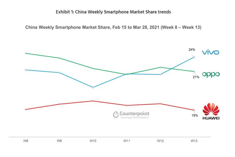Pasar smartphone di China periode 15 Februari-28 Maret 2021 versi Counterpoint.