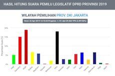Di Jabodetabek, Unggul di Mana Saja Prabowo-Sandi Berdasarkan Data Sementara Situng KPU?