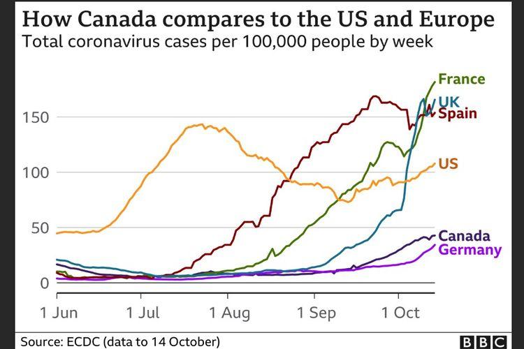 Perbandingan total kasus Covid-19 per 100.000 orang di Kanada per minggu dengan negara-negara di Eropa dan Amerika Serikat.