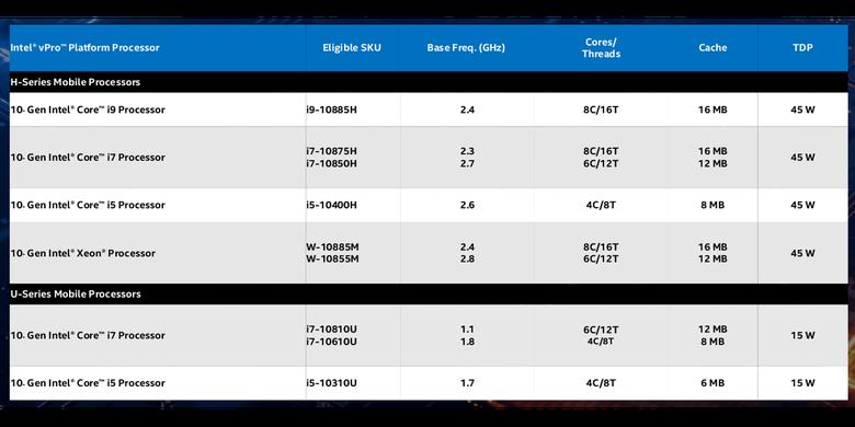 Model-model prosesor Intel vPro generasi ke-10 untuk perangkat mobile.