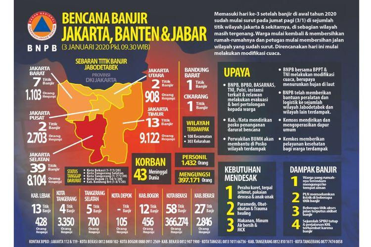 Infografik banjir Jakarta hingga Jumat (3/1/2020) pagi.
