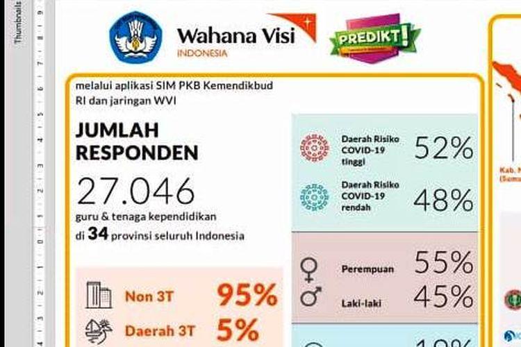 Hasil riset Wahana Visi Indonesia pada guru SLB dan daerah 3T.