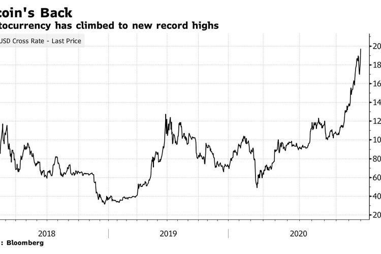 Ilustrasi nilai Bitcoin selama tiga tahun terakhir.