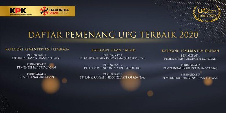 Daftar penerima penghargaan Unit Pengendalian Gratifikasi Terbaik (UPG) yang diselenggarakan oleh Komisi Pemberantasan Korupsi (KPK) dalam rangka peringatan Hari Antikorupsi Sedunia (Hakordia) 2020. Jawa Tengah mengantongi empat penghargaan sekaligus.