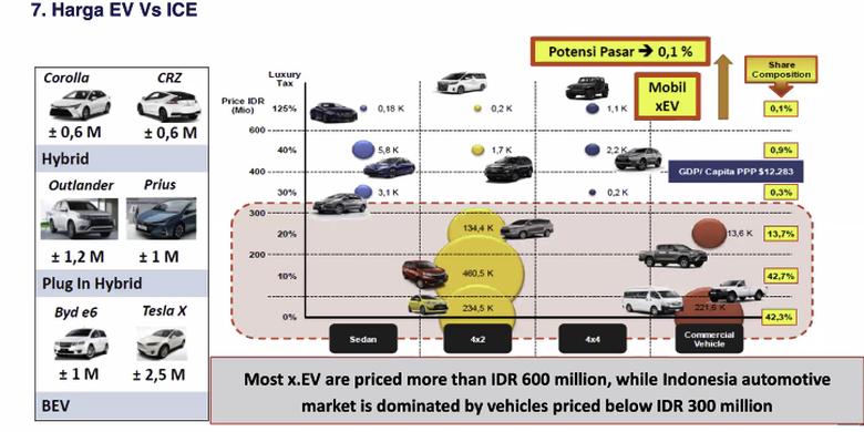 Harga mobil listrik masih sulit dijangkau oleh kebanyakan masyarakat Indonesia.