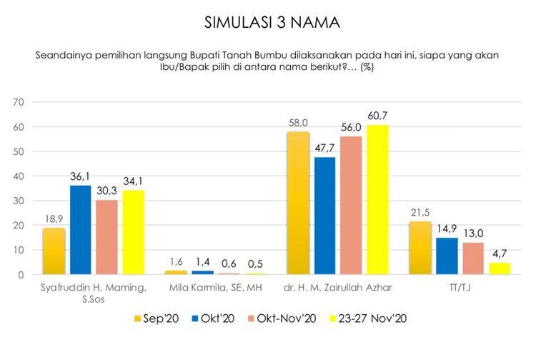 Hasil survei Indikator Politik Indonesia Kecamatan Tanah Bumbu, Kalsel menunjukkan Paslon Bupati dan Wabup Nomor Urut tiga Zairullah Azhar - Muhammad Rusli (ZR) lebih unggul dari paslon lainnya, Jumat (04/12/2020).