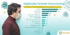 Catat Ini Gejala Virus Corona yang Harus Diwaspadai