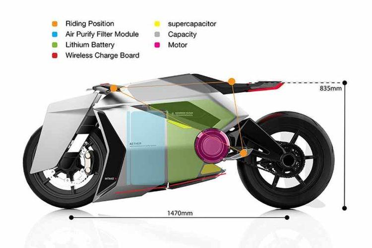 Konsep motor listrik yang dapat menjernihkan udara atau berfungsi sebagai air purifier.