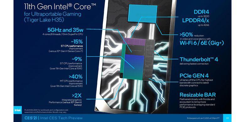 Ilustrasi fitur di keluarga prosesor Intel Core H Generasi ke-11