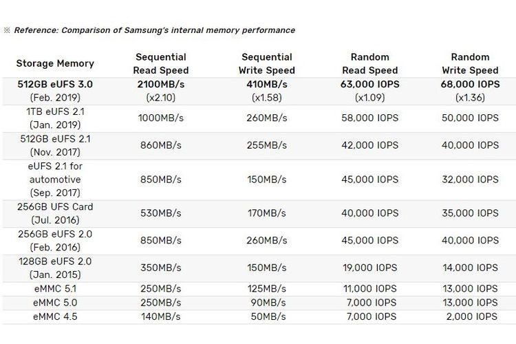 Ilustrasi perbandingan kecepatan chip memori Samsung