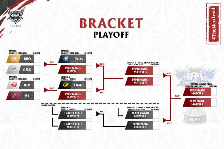 Bracket babak Playoff MPL ID Season 7 hingga babak Grand Final.