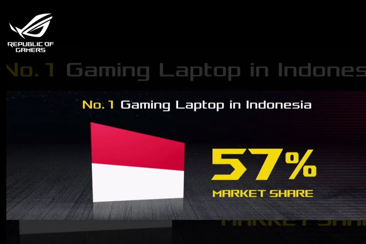 Ilustrasi angka market share laptop gaming Asus di Indonesia