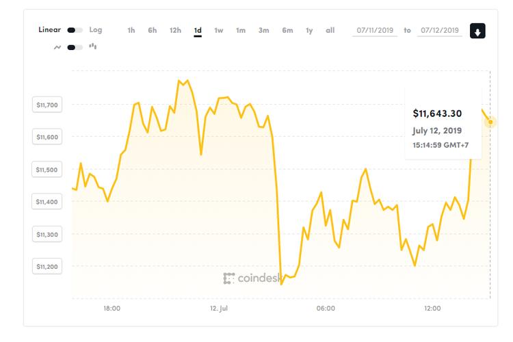 Tangkapan layar harga bitcoin terhadap dollar per 12 Juli 2019.