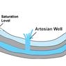 Jenis Air Tanah: Freatik dan Artesis