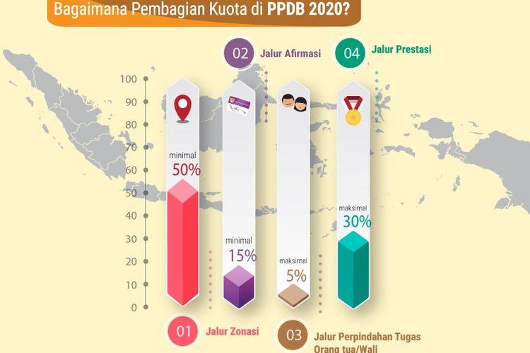Infografis pembagian kuota Pendaftaran Penerimaan Peserta Didik Baru (PPDB) 2020