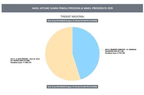 Hasil Sementara Situng KPU Data 13,91 Persen: Jokowi-Ma'ruf 54,89 Persen, Prabowo-Sandi 45,11 Persen