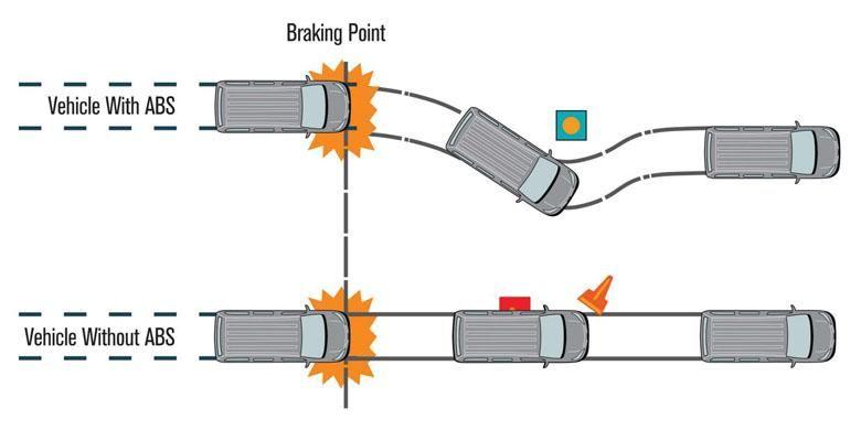Anti-lock Braking System.