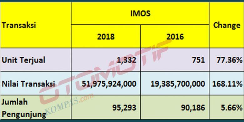 Perbandingan pencapaian IMOS 2016 dan 2018.
