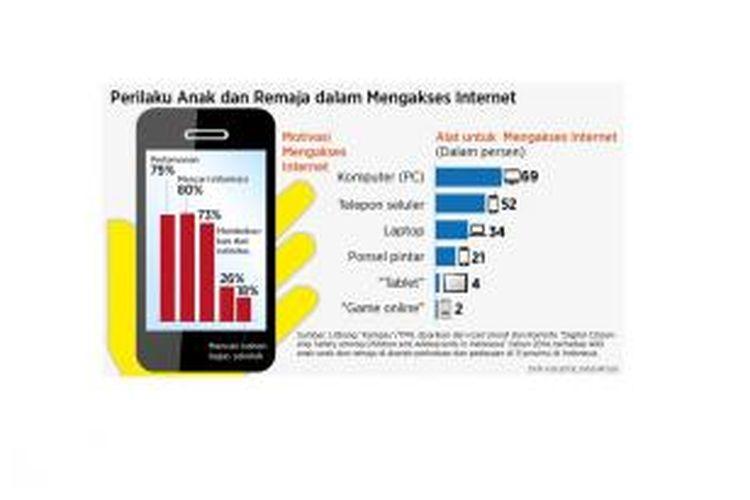 Hasil survei Litbang Kompas tentang perilaku pengguna internet di Indonesia, sebagaimana tayang pada edisi 21 Juli 2015.
