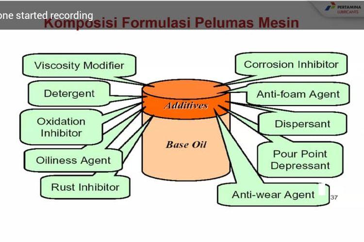 Komposisi formula aditif pelumas mesin