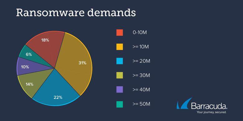Persentase nilai tebusan yang diminta oleh pelaku serangan ransomware dalam setahun terakhir menurut laporan Barracuda, dalam juta dollar AS.